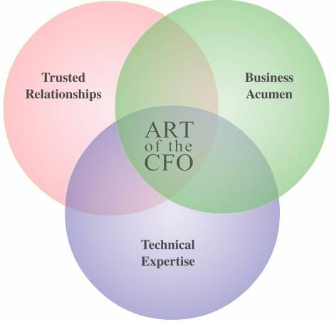 art-of-the-cfo2-venn-diagram2.jpg